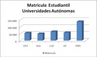 Fuente: Presupuesto de Universidades Nacionales