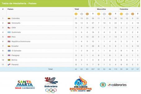 medallerojuegos_bolivarianos1510659126